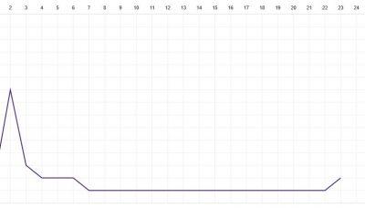 Die Fieberkurve zeigt wieder etwas nach oben und ein Nichtabstiegsplatz ist nicht mehr weit.