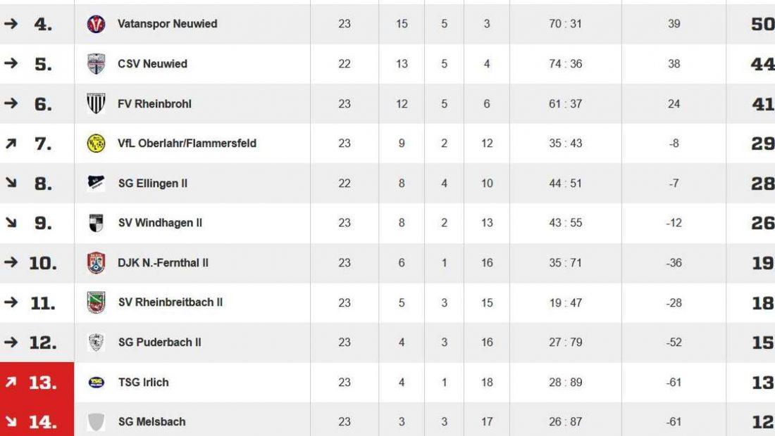 Die untere Tabellenregion der Kreisliga B Nord nach 23 von 26 Spielen.